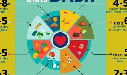 La mejor dieta para bajar de peso: Dieta Dash